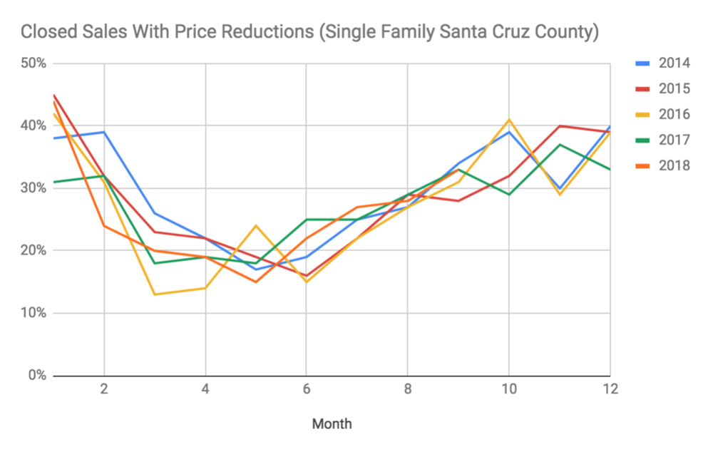 santa cruz county real estate price reductions annual liz kroft.png