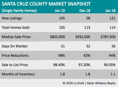Santa Cruz County Housing Market Feb2019.png