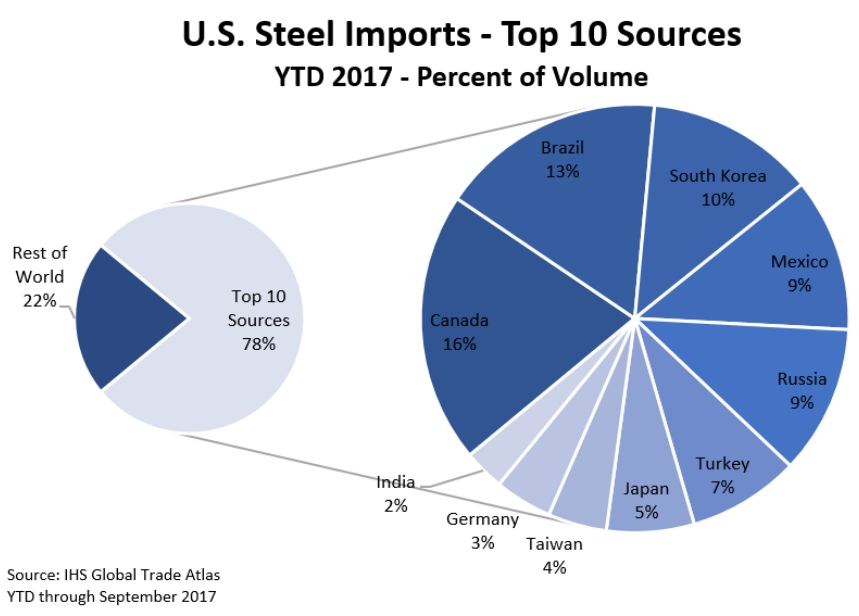China is not even a top-10 source of US steel imports ( source ). It is unclear whether the tariffs will apply to countries like Canada, which has already indicated that it expects to be exempt.