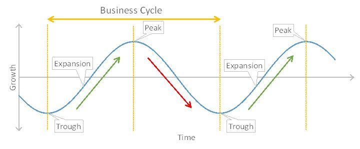 An typical illustration of the business cycle, with expansion and contraction marked by troughs and peaks.