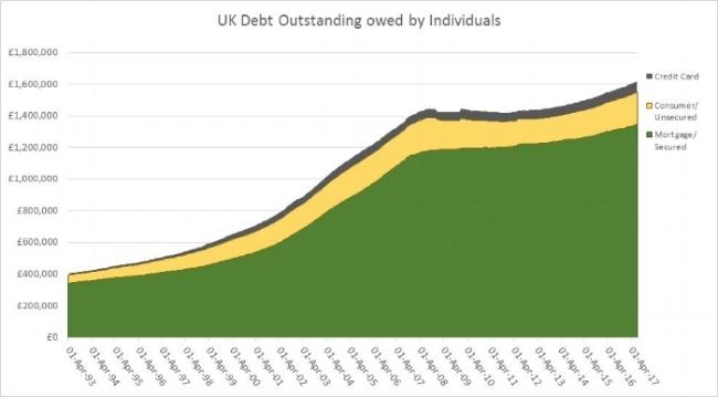 Source: Bank of England, Millions £, Seasonally Adjusted, Series: LPMVTXK, LPMBI2O, LPMVZRJ