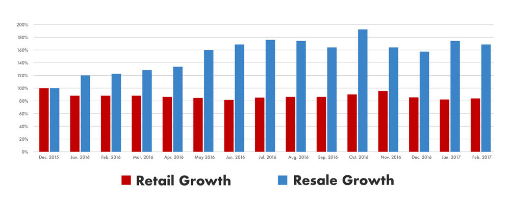 Google search growth for apparel resale terms vs. brand name retail stores // Data: https://www.thredup.com/resale/page1