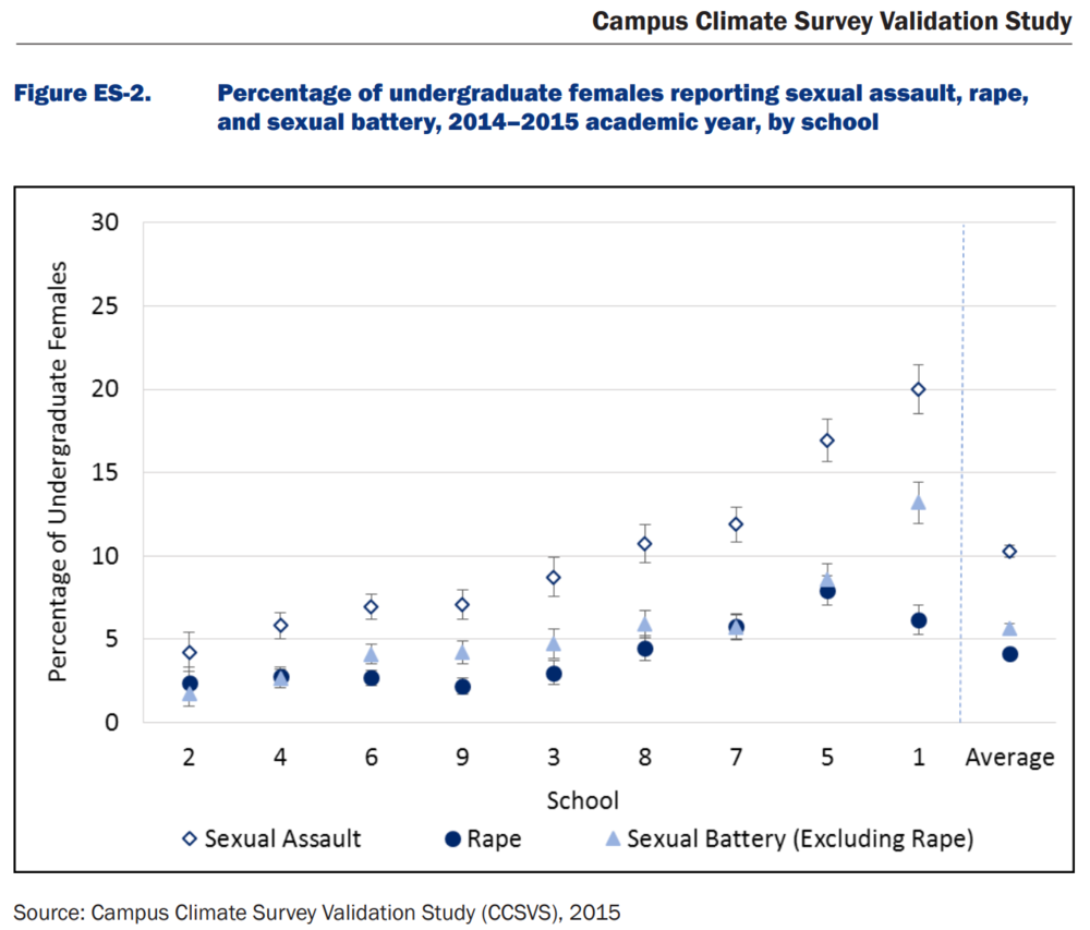 Campus rate of assault CCSVS.PNG