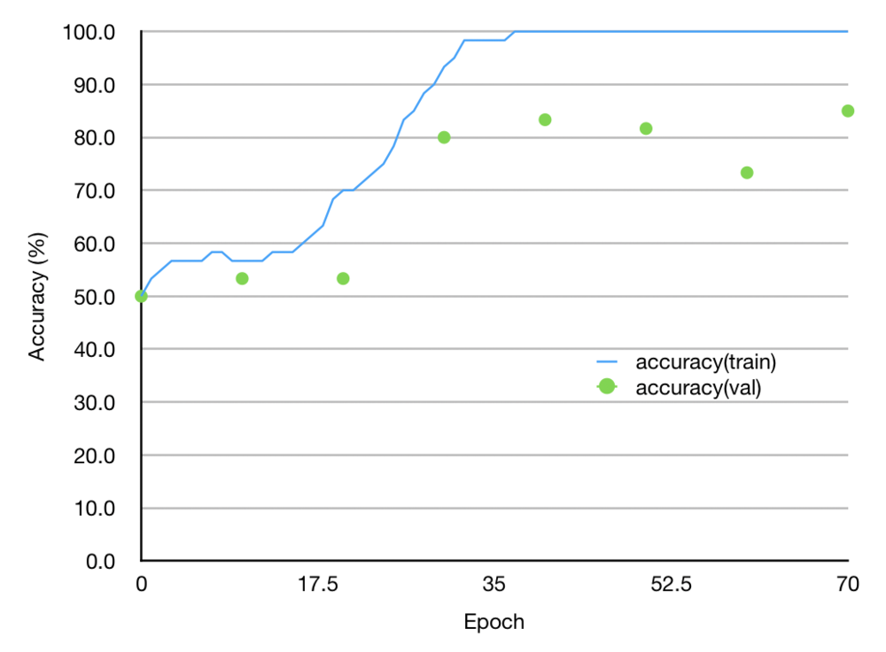 AccuracyGraph2.png
