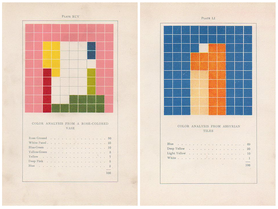 Emily Noyes Vanderpoel's  Color Analysis Charts  from her painting guide,  Color problems: A practical manual for the lay student of color , (1902)