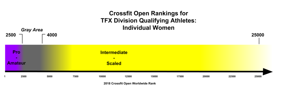 Crossfit Open Rankings for  TFX Division Qualifying Athletes - Women.png