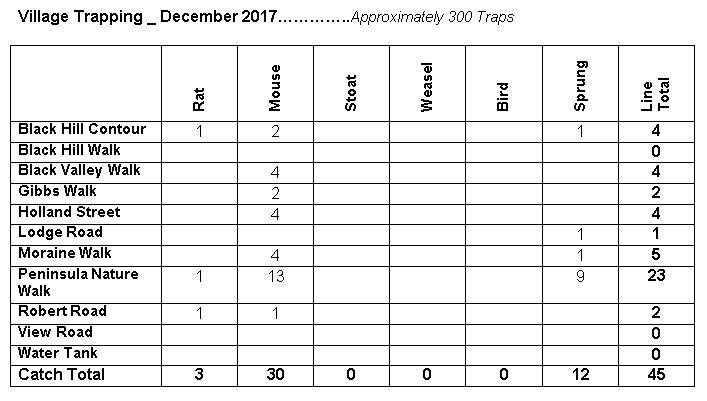Village Trapping Dec 2017.JPG