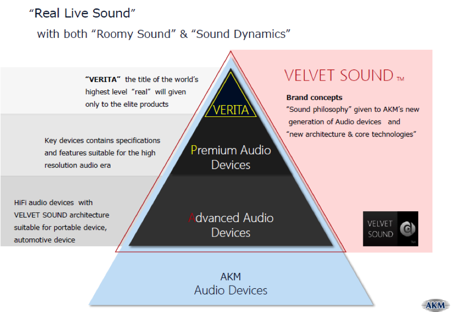 "AKM has a wide DAC lineup. The top part is the ""VERITA"" series which is being introduced now."