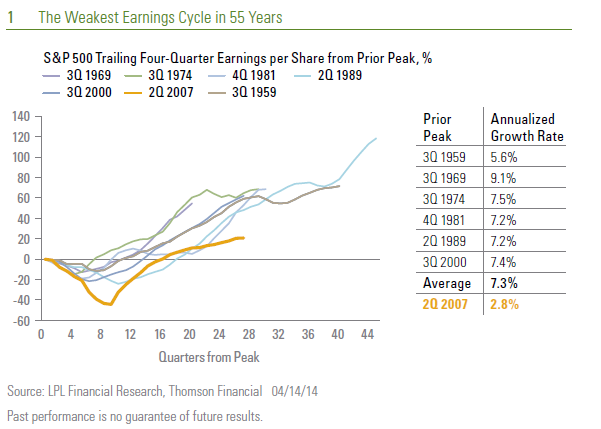 Weekly Market Commentary - The Weakest Earnings Cycle in 55