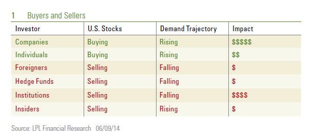 6-10-2014-chart-1