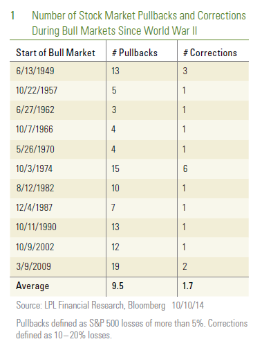 chart-1-10-12-2014