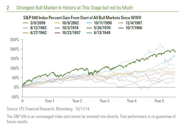 chart-2-10-12-2014