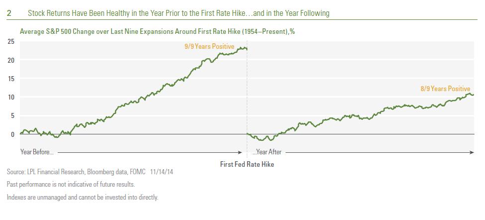 12-2-2014-chart-2