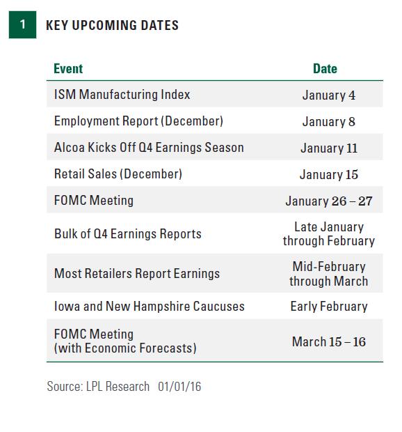 1-5-2016 chart 1