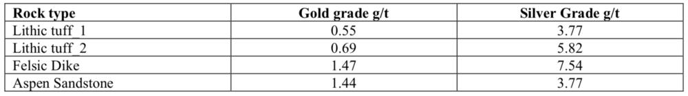 Otis metallurgical testing