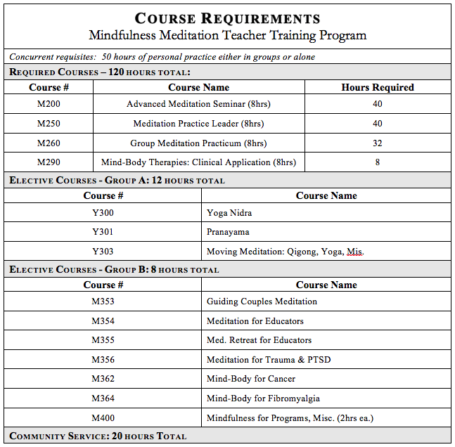 REQUIRED COURSES  Required courses are offered monthly in 3, 5 or 8-hour segments, and hours are cumulative. You can take courses as they fit your schedule, and no need to worry about missing a class. Our administrator will help you in maintaining a record of completion of requirements.    Completion of the certification program requires a total of 160 hours of training.    Including:  •120 hours of required courses. •20 hours elective courses (minimum 1 from Group A and 1 from Group B) •20 hours of approved community service •Concurrent requisites:50 hours of personal practice either in groups or alone