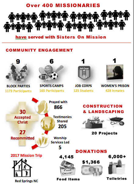 More than 400 missionaries have served with SOM since 2006. We've engaged communities with 9 block parties, 6 sports camps,  and 1 job corp event. In addition, we have ministered with more than 400 inmates at a women's prison, have lead 30 people to accept christ and recommitted 27 souls. This is just a sampling of the work SOM has done since 2006.