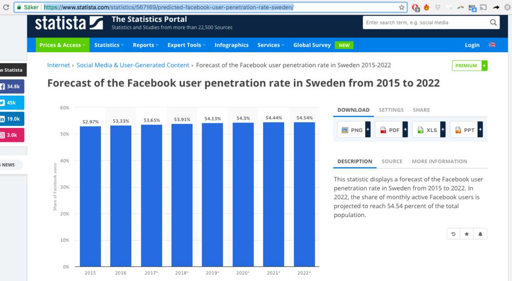 Sverige Facebook penetration.png