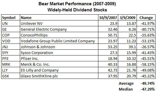 dividend-stocks-bear-market-widely-held.png