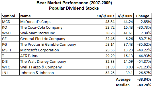 dividend-stocks-bear-market-widely-held2.png