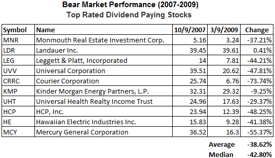 dividend-stocks-bear-market-widely-held3.png