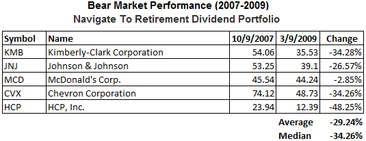 dividend-stocks-bear-market-widely-held4.png