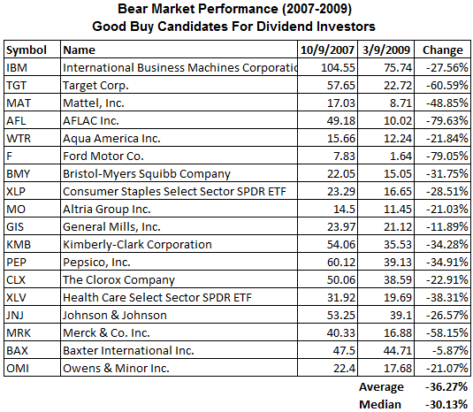dividend-stocks-bear-market-widely-held5.png