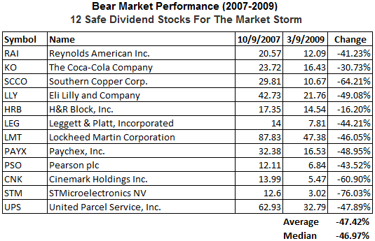 dividend-stocks-bear-market-widely-held6.png