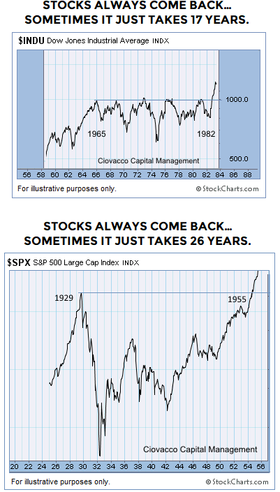 Stocks-always-come-back2.png
