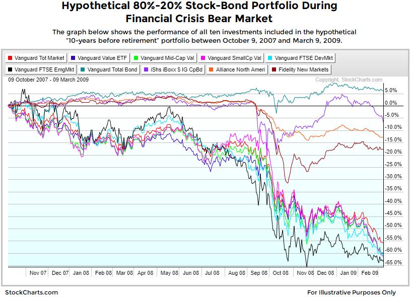 robo-portfolio-in-a-bear-market.png
