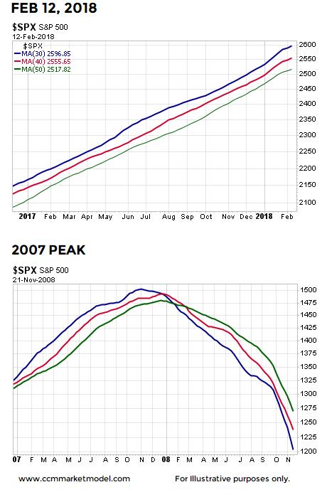 2007-stock-market-peak-2-13.png