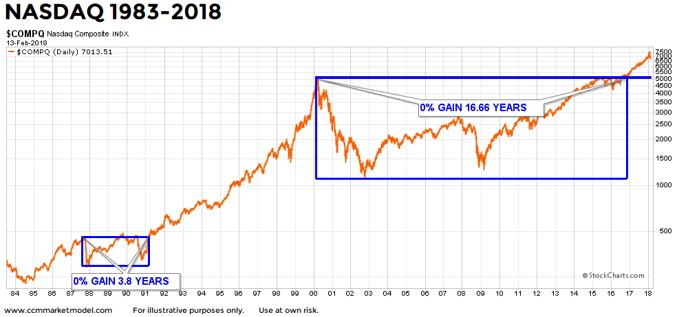 nasdaq-breakout-long-term-2-14-2018-2.png
