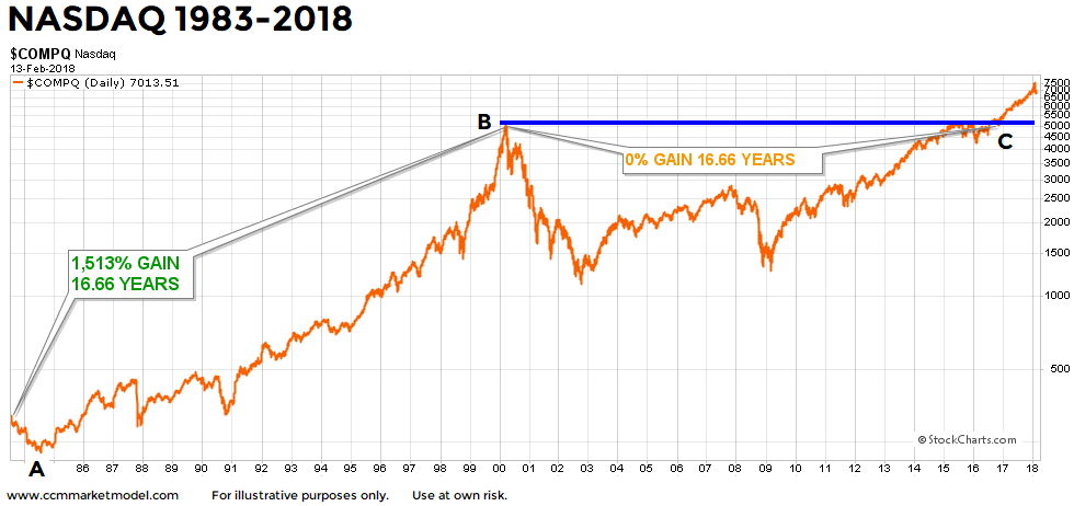 nasdaq-breakout-long-term-2-14-2018f.png