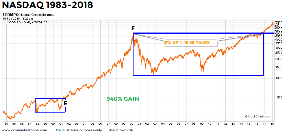 nasdaq-breakout-long-term-2-14-2018-1991.png