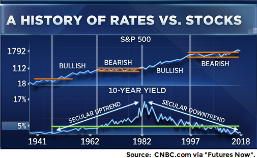 cnbc-chart-rates-and-stocks.png