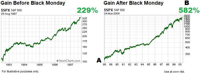 ccm-short-takes-before-and-after-black-monday.png