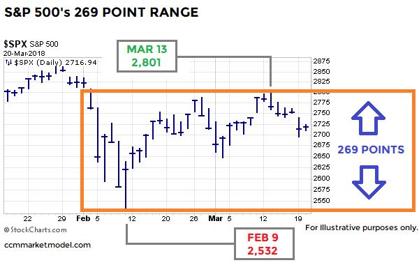 short-takes-trading-range-29o.png