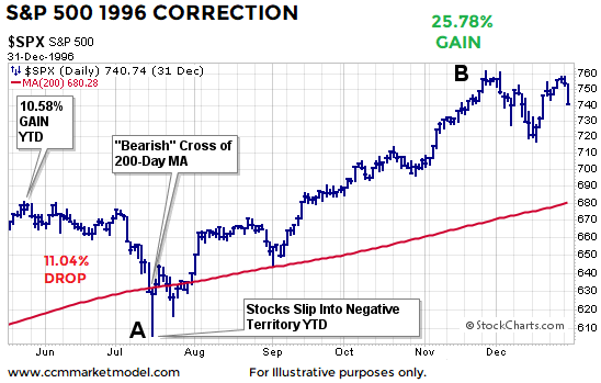short-takes-1996-correction-stock-market.png