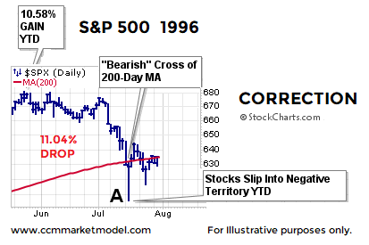 short-takes-1996-correction-stock-market-1.png