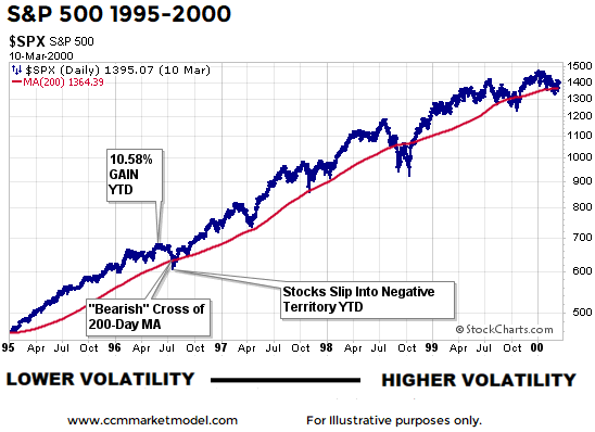 short-takes-1996-correction-stock-market-3.png