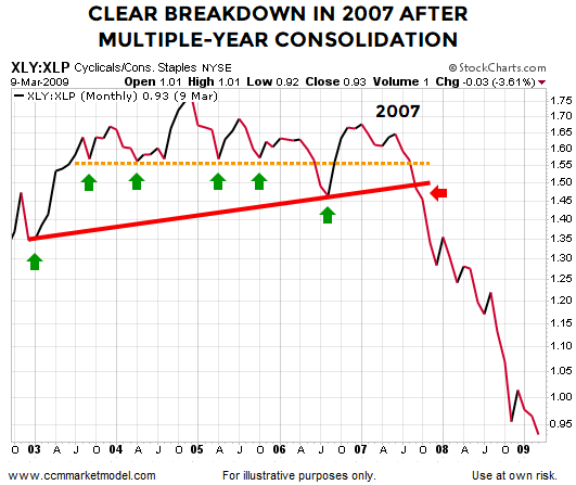 ciovacco-short-takes-blog-breakdown-2007.png
