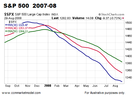short-takes-06-25-208-spx-c.png