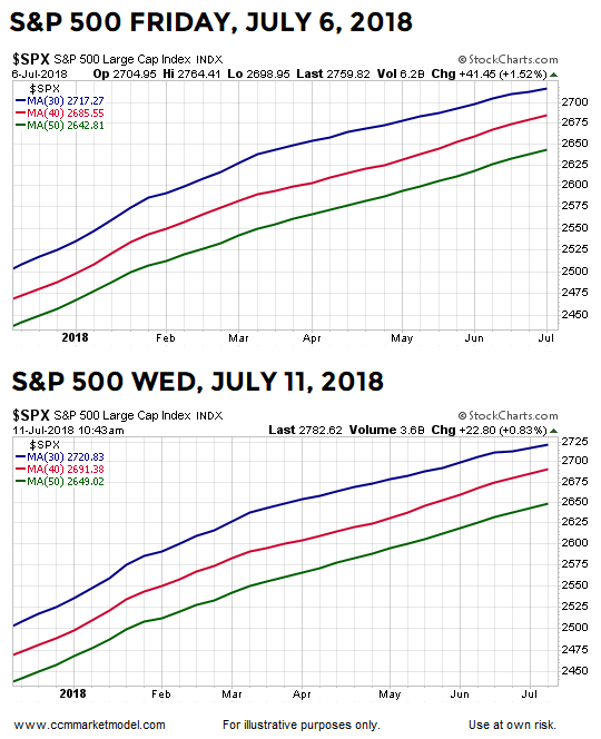 short-takes-july-11-2018-spx.png