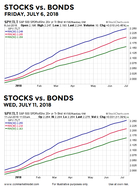 short-takes-july-11-2018-spy-tlt.png