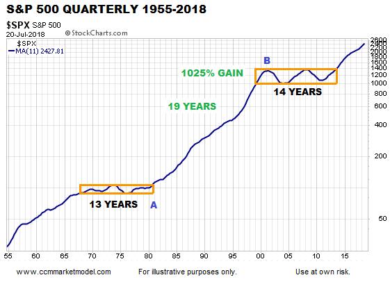 short-takes-long-term-stocks-ciovacco-spx.png
