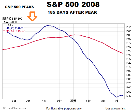 short-takes-2008-spx-185-days.png