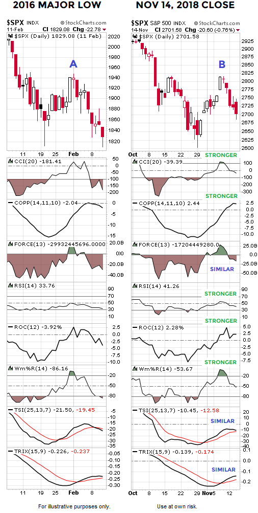 short-takes-ciovacco-spx-lows-2016-2018.png