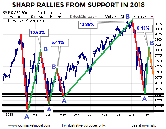 short-takes-nov-14-2018-stock-rallies-b.png
