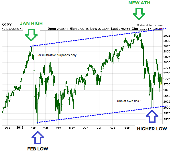 short-takes-ciovacco-spx-hgher-thanks.png