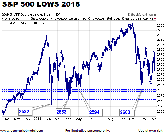ciovacco-capital-short-takes-lows-218-a.png